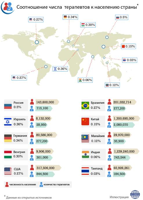 Соотношение числа врачей к населению страны